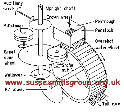 watermill workings